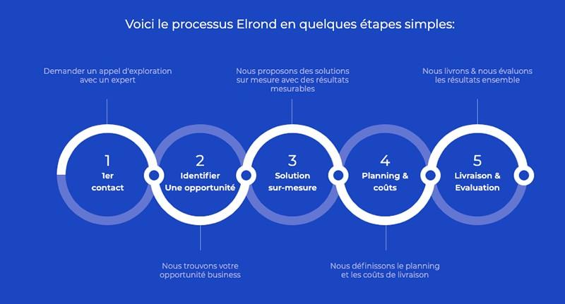 le processus elrond etapes simples
