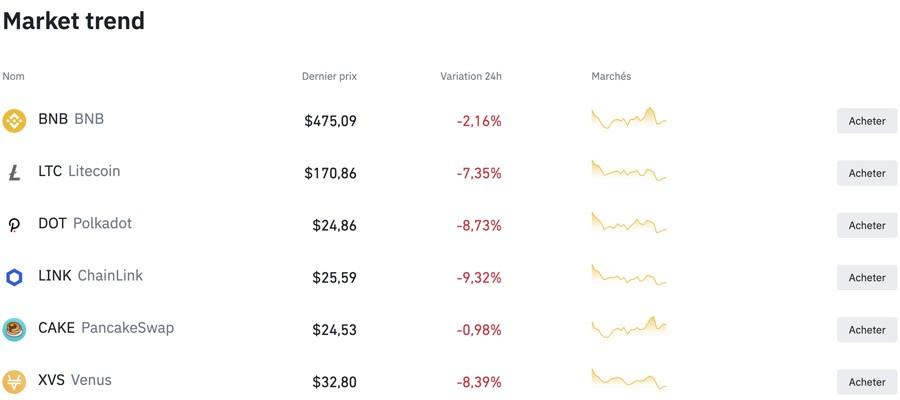 screenshot binance market trend